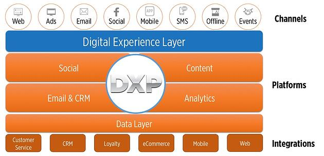 DXP-Marketing-Cloud-Integration-160912.jpg